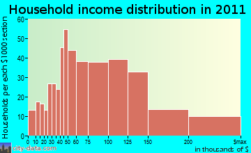 Granby household income distribution