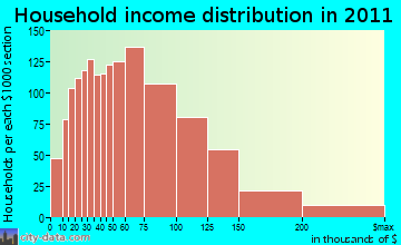 Southington household income distribution