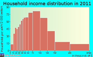 South Windsor household income distribution