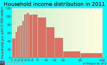 Windsor household income distribution