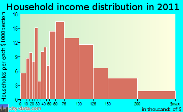 Bethlehem household income distribution