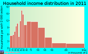 Goshen household income distribution