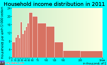 Harwinton household income distribution