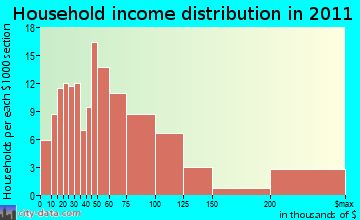 Kent household income distribution