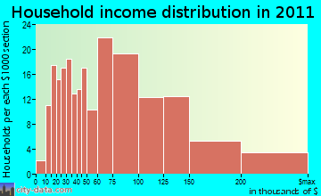 New Hartford, CT household income