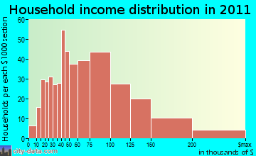 East Haddam household income distribution