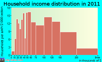 Killingworth household income distribution