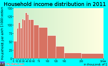 Branford household income distribution