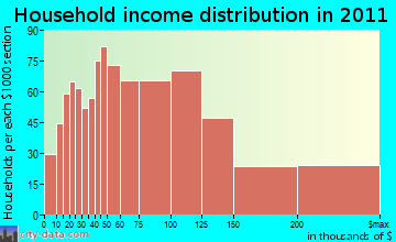 Cheshire household income distribution