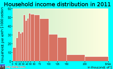 North Branford household income distribution