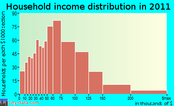 Wolcott household income distribution