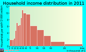 Bozrah household income distribution
