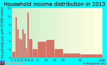 Altamont household income distribution