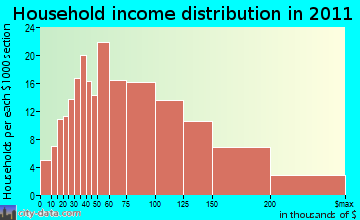 Bolton household income distribution