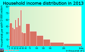 Cedarburg household income distribution