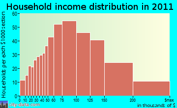Tolland household income distribution