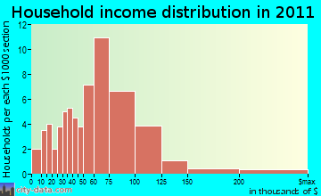 Scotland household income distribution