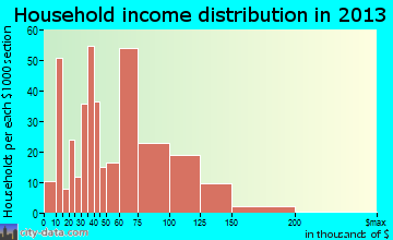 Hooksett household income distribution