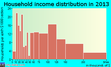Cheshire Village household income distribution