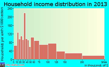 Norwood household income distribution