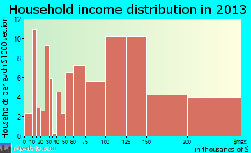 Merton household income distribution