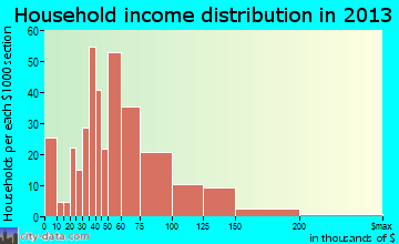 Conning Towers-Nautilus Park household income distribution