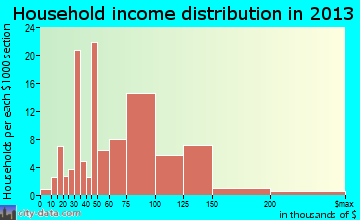 Coventry Lake household income distribution