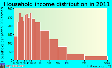 Danbury household income distribution