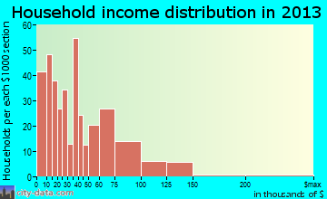 Danielson household income distribution