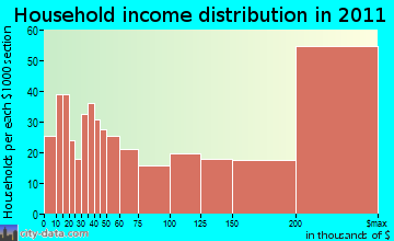 Darien household income distribution