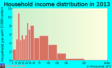 Stillwater household income distribution