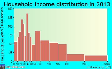 Wethersfield household income distribution