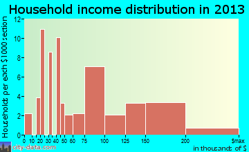 Moodus household income distribution