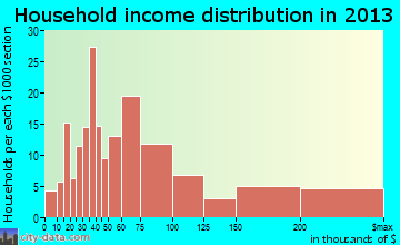 Mystic, CT household income