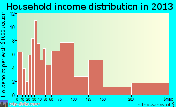 Noank household income distribution