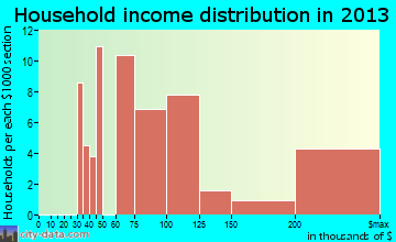 North Granby household income distribution