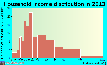 Old Mystic household income distribution