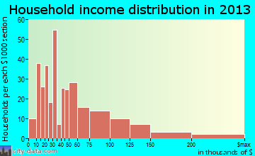 Pawcatuck household income distribution