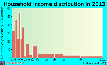 Storrs household income distribution