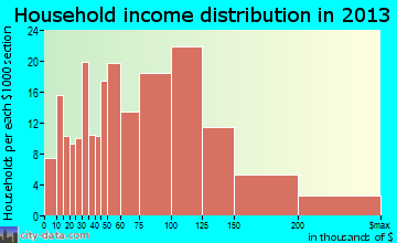 Pike Road household income distribution
