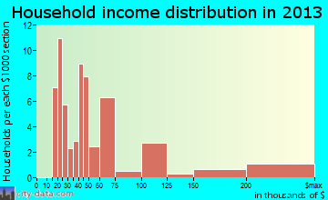 Suffield Depot household income distribution