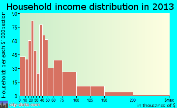 Thompsonville household income distribution