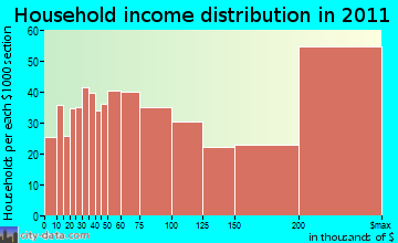 Westport household income distribution