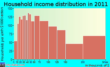 Fairfield household income distribution