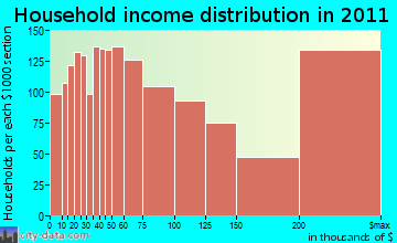 Greenwich household income distribution