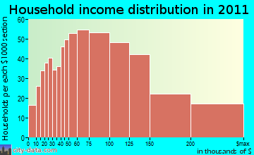 Monroe household income distribution