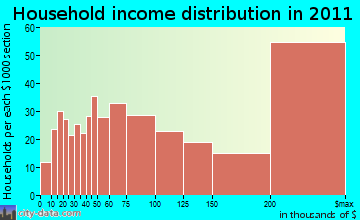 New Canaan household income distribution