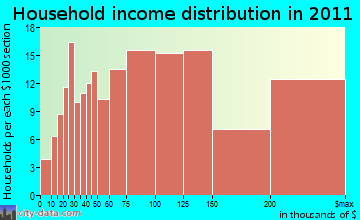 Redding household income distribution