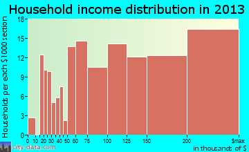 North Star household income distribution