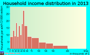 Rising Sun-Lebanon household income distribution